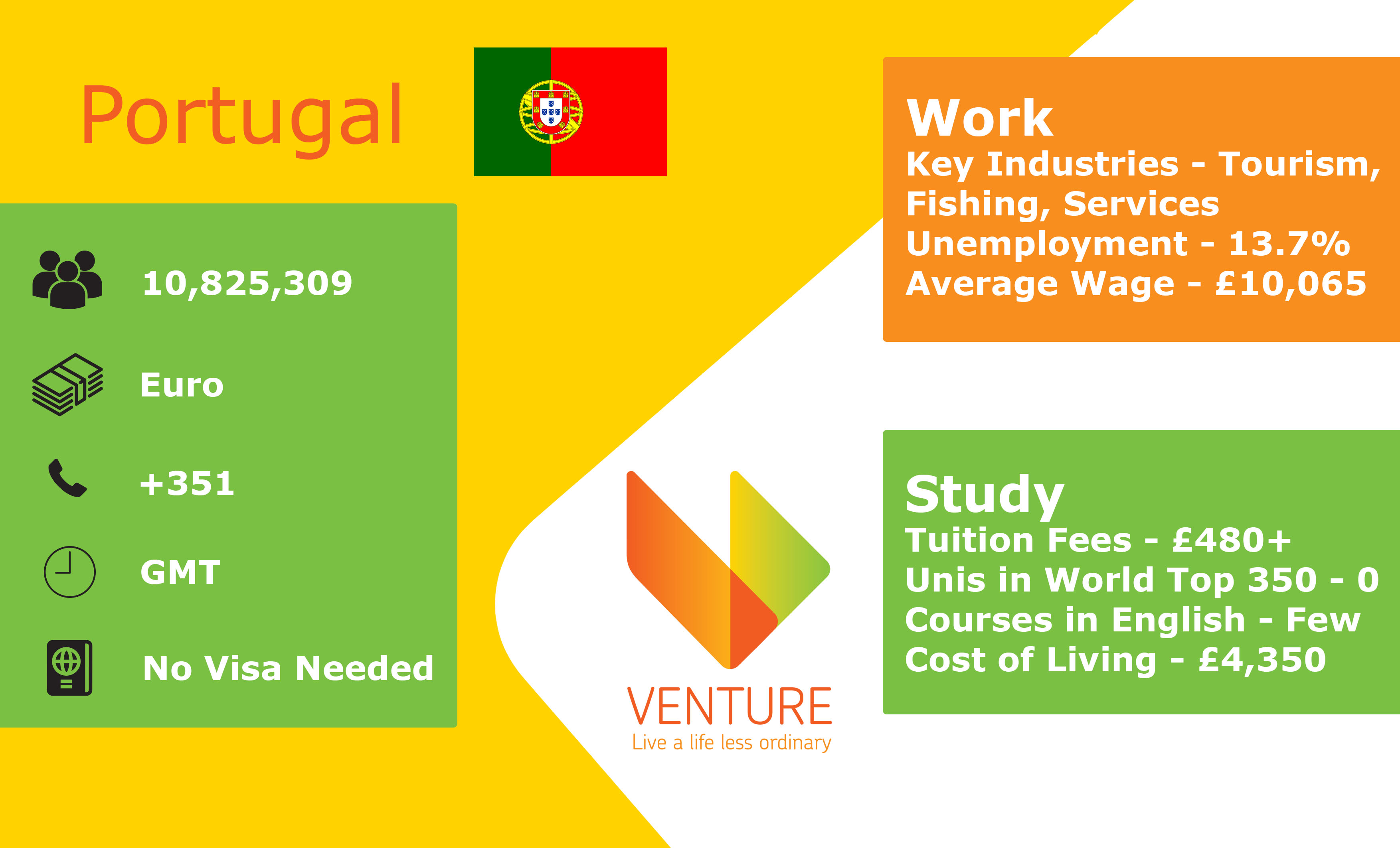 Portugal infographic