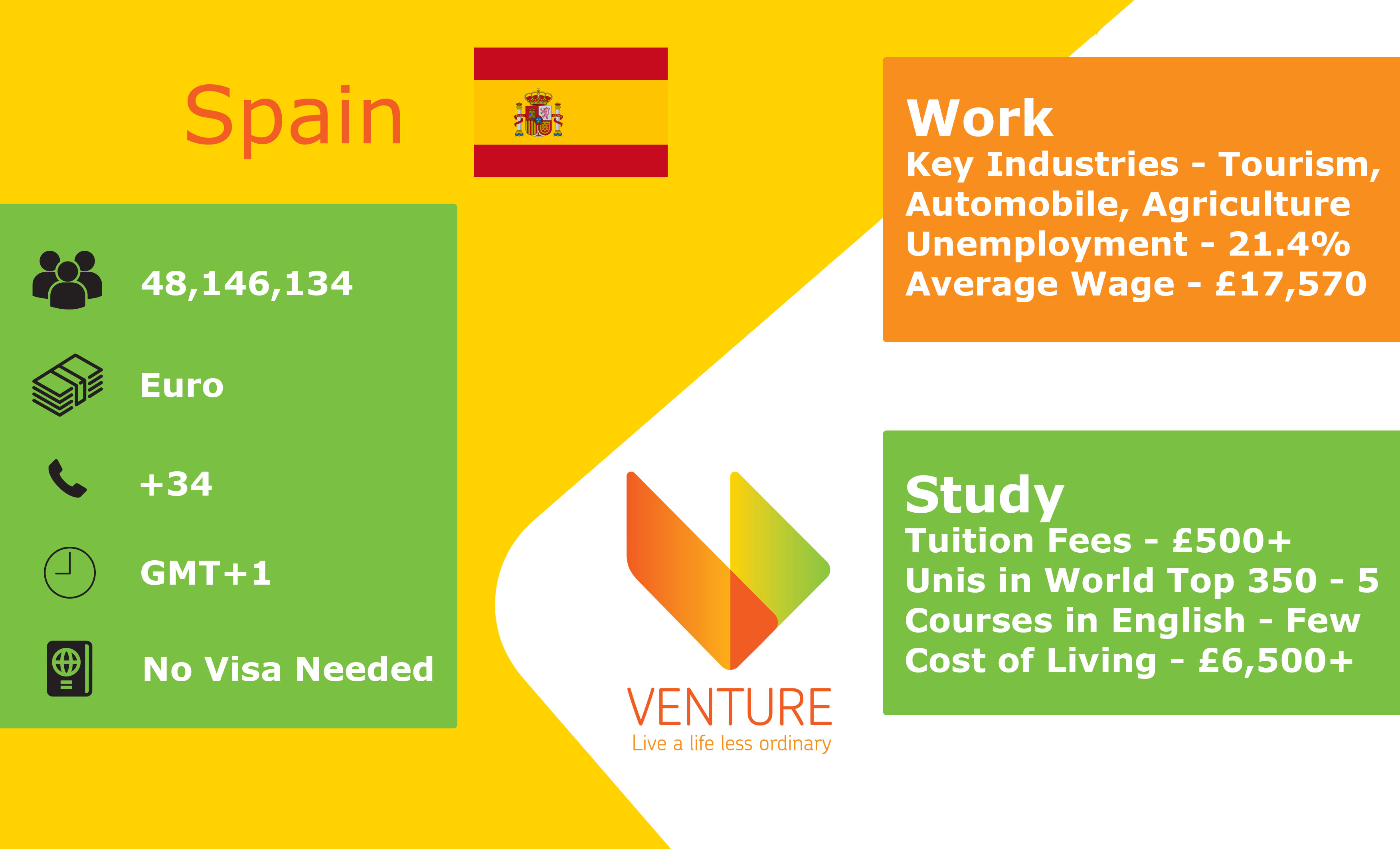 Spain Infographic